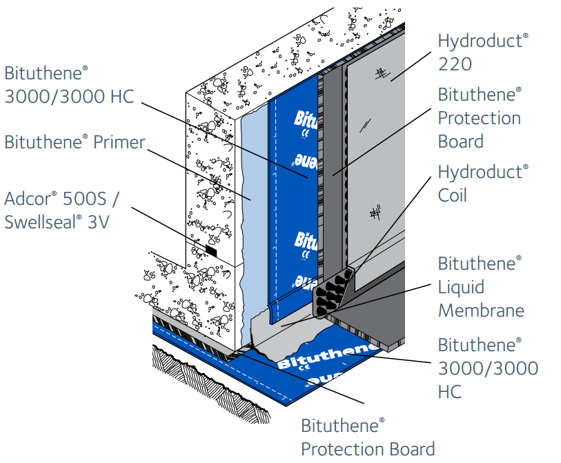 Bituthene® 3000/3000 HC | GCP Applied Technologies